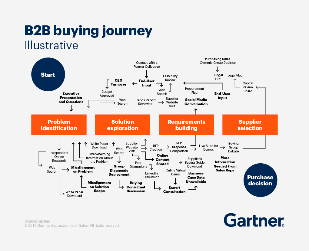 B2B Buyer's Journey